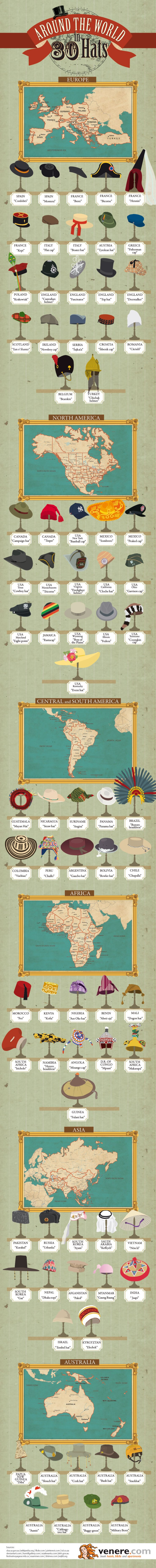 80 hats around the world